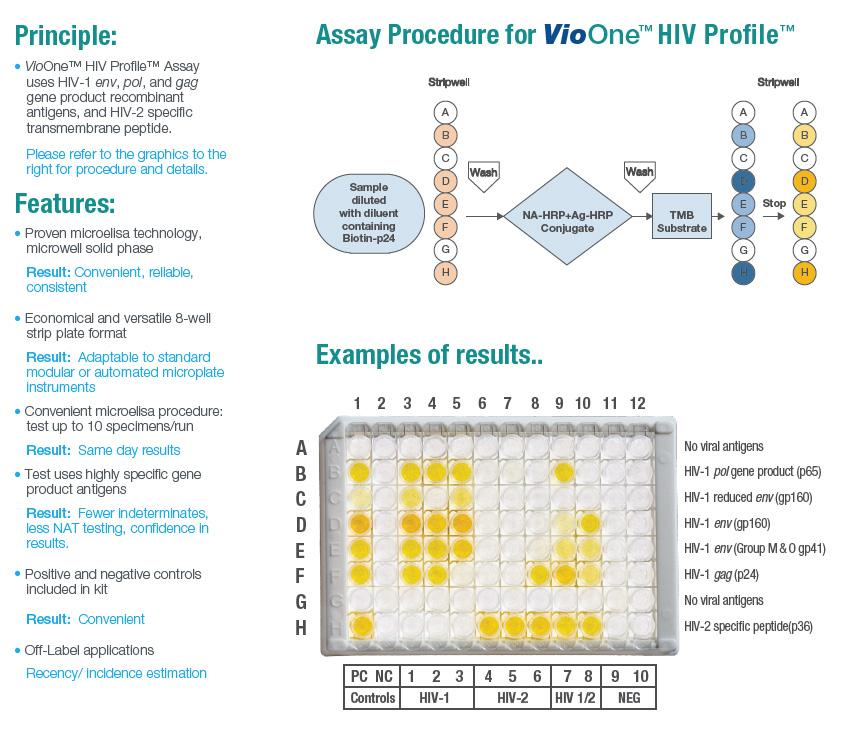 Profile Confirmatory HIV Assay, Supplemental HIV Test